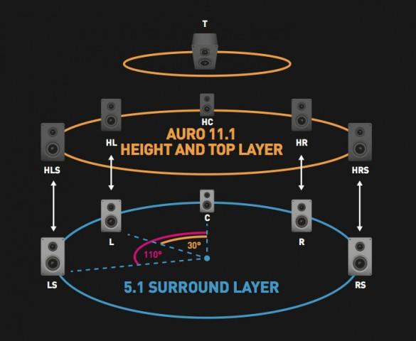 auro-3d-11-1-lautsprecher
