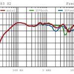Frequenzgangkurve B+W